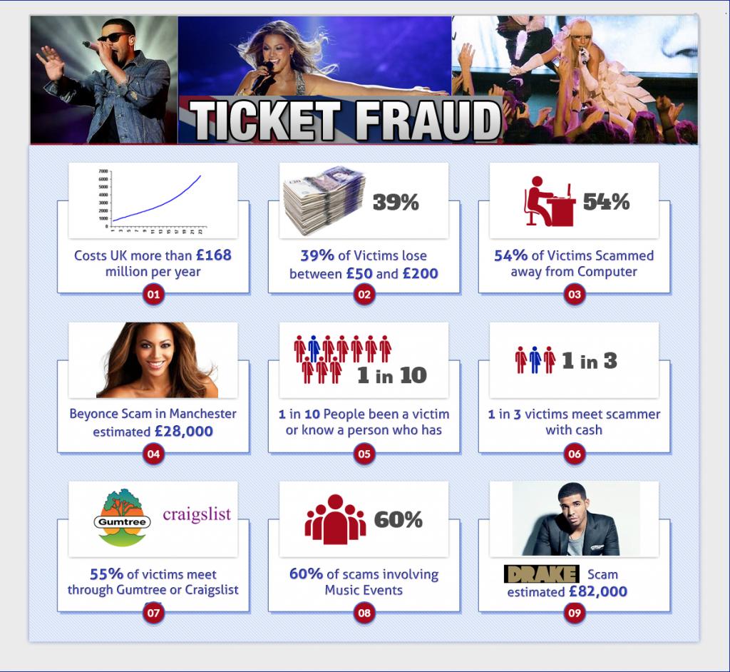 info-fraud